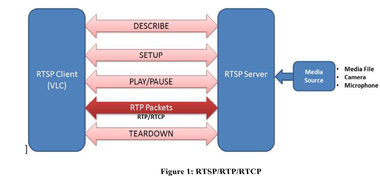 RTSP wat is dat? Hoe werkt RTSP?