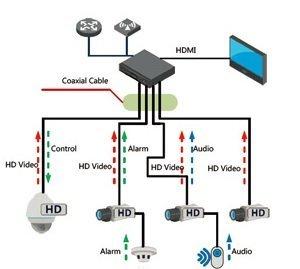 AHD hoge definitie analoge camera