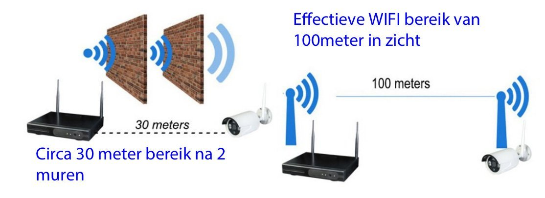wifi ip camera bereik